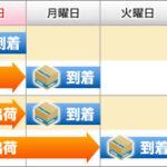 各BTOメーカーの納期の流れ