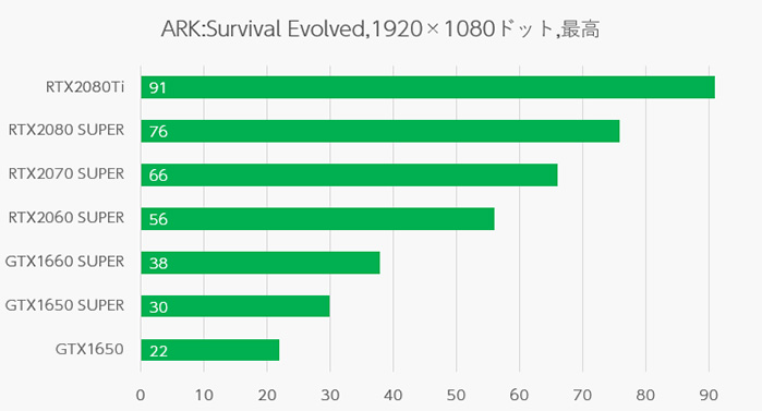 ARK: Survival Evolvedのグラボ別ベンチマーク