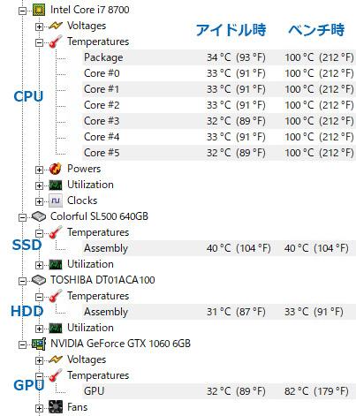 HWMonitorの温度結果