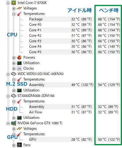NEXTGEAR i680のダブル水冷の温度