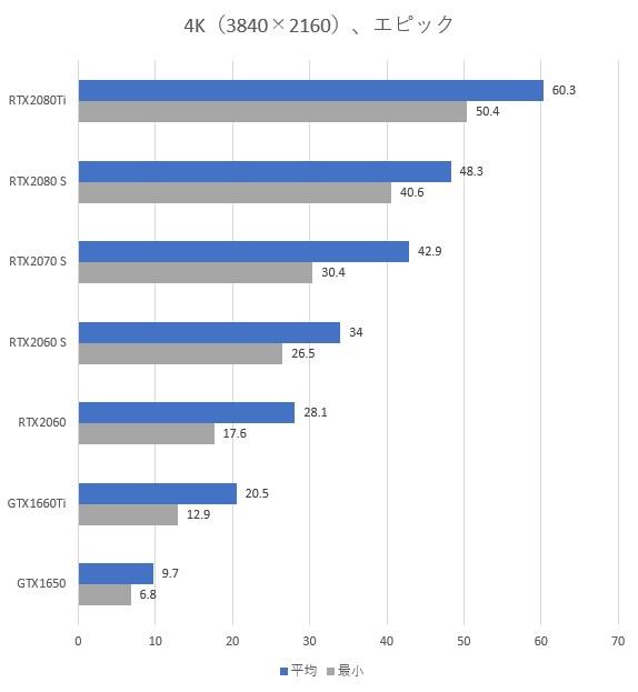 4K解像度のグラボ別fps