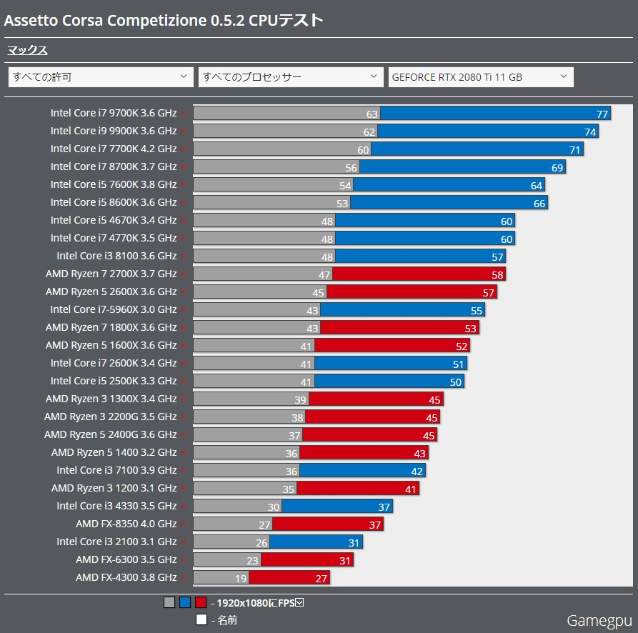 CPU別ベンチマーク比較