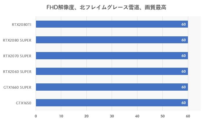 フルHD解像度のグラボ別fps