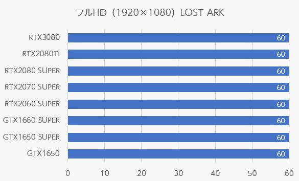 LOST ARKのフルHD解像度のfps