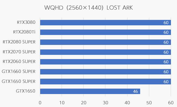 LOST ARKのWQHD解像度のfps
