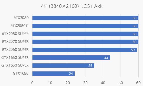 LOST ARKの4K解像度のfps