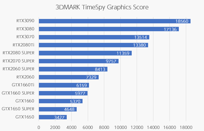 GeForce GTX 1650の性能をチェック