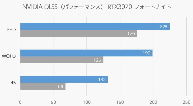 フォートナイト NVIDIA DLSS