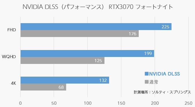 フォートナイトNVIDIA DLSSパフォーマンステスト比較