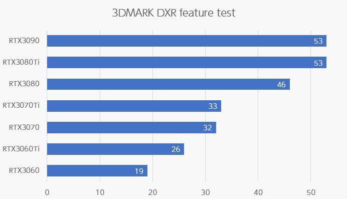 DXR feature tes性能比較
