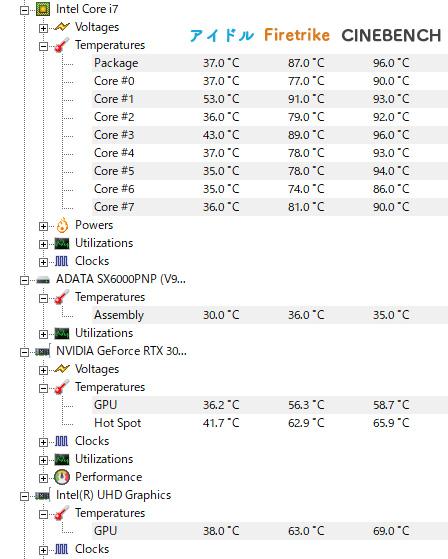 内部の温度