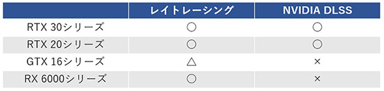 レイトレ/DLSS対応表